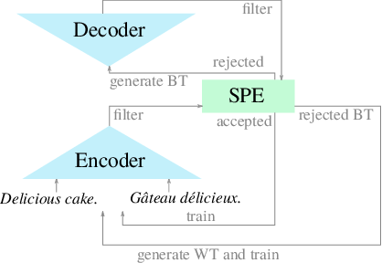 Figure 1 for Integrating Unsupervised Data Generation into Self-Supervised Neural Machine Translation for Low-Resource Languages