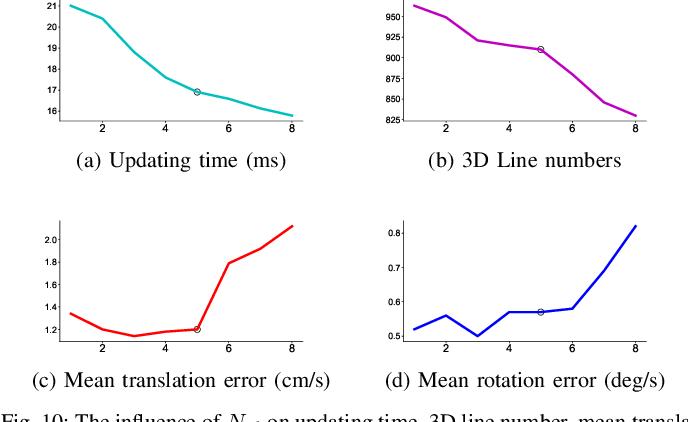 Figure 2 for Line Flow based SLAM