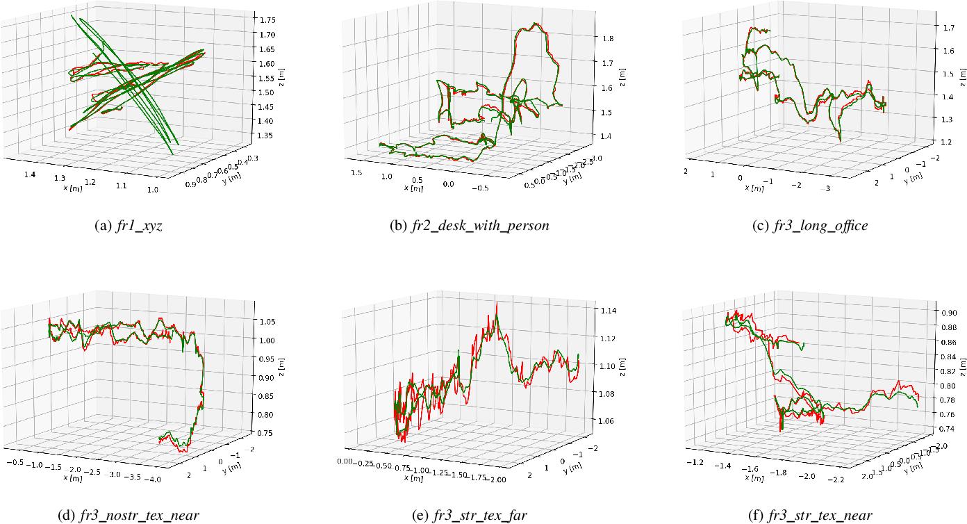 Figure 4 for Line Flow based SLAM