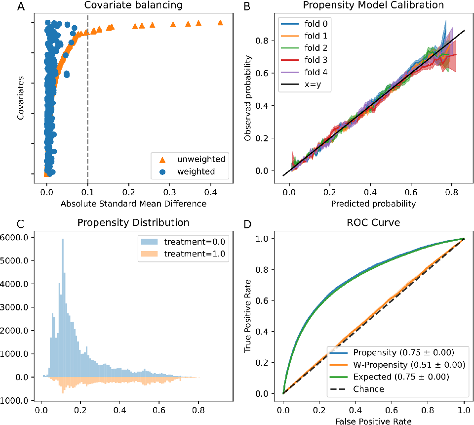 Figure 3 for An Evaluation Toolkit to Guide Model Selection and Cohort Definition in Causal Inference