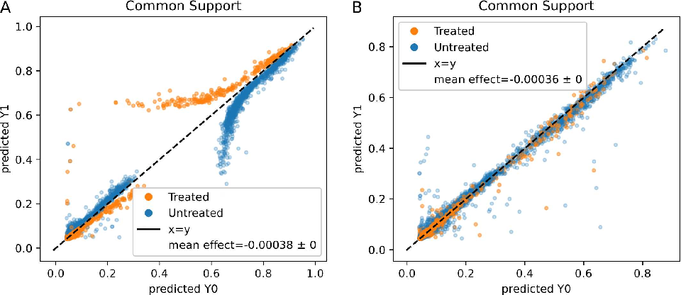 Figure 4 for An Evaluation Toolkit to Guide Model Selection and Cohort Definition in Causal Inference