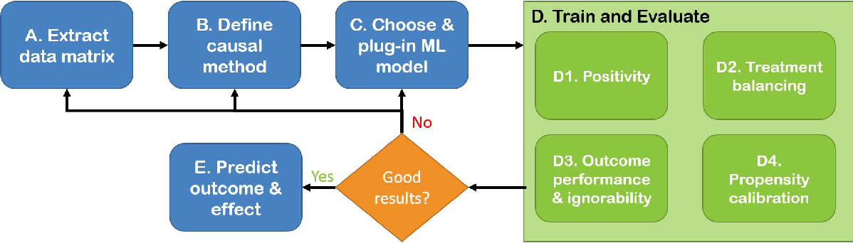 Figure 1 for An Evaluation Toolkit to Guide Model Selection and Cohort Definition in Causal Inference