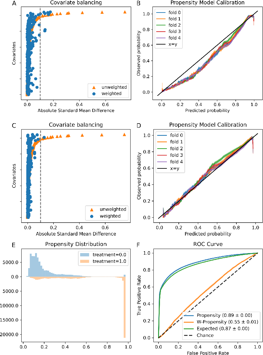 Figure 2 for An Evaluation Toolkit to Guide Model Selection and Cohort Definition in Causal Inference