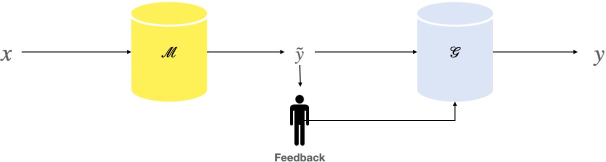 Figure 1 for Improving Neural Model Performance through Natural Language Feedback on Their Explanations
