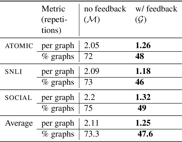 Figure 2 for Improving Neural Model Performance through Natural Language Feedback on Their Explanations