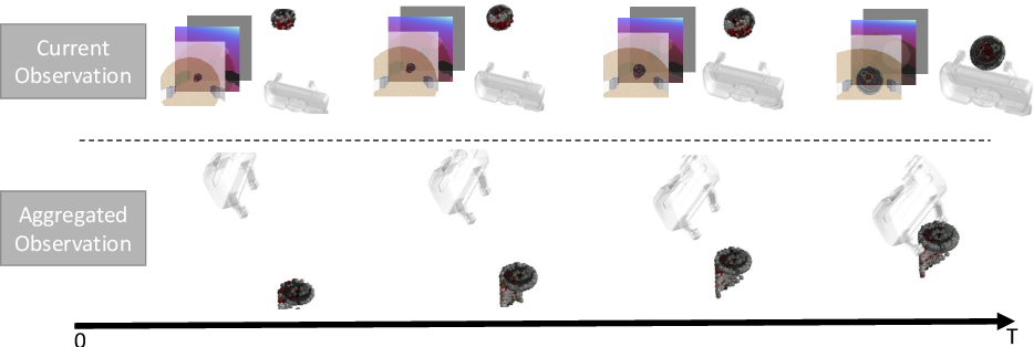 Figure 3 for Goal-Auxiliary Actor-Critic for 6D Robotic Grasping with Point Clouds