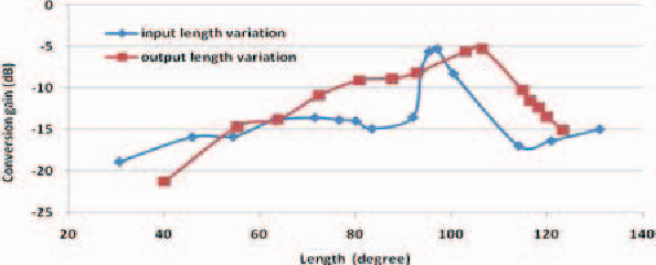 Fig. 2. Simulated result of conversion loss with the variation of input series line and variation of output series line.