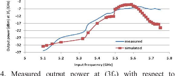 Fig. 4. Measured output power at (3f0) with respect to input frequency sweep over the full Tripler operating range with RF power input of +1 dBm.