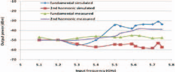 Fig. 5. Simulated and measured output power at 2nd harmonics and fundamental with respect to input frequency sweep.