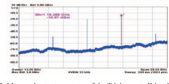 Fig. 8. Measured output spectrum of the Tripler up to K band output frequency on spectrum analyzer.