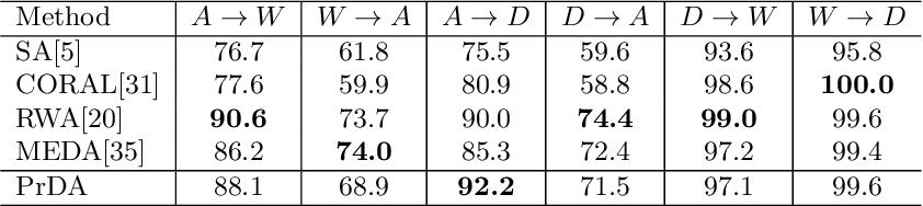 Figure 2 for Unsupervised Domain Adaptation with Progressive Domain Augmentation