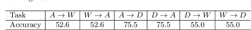 Figure 4 for Unsupervised Domain Adaptation with Progressive Domain Augmentation