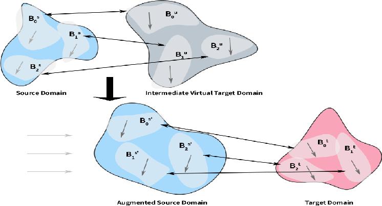 Figure 1 for Unsupervised Domain Adaptation with Progressive Domain Augmentation