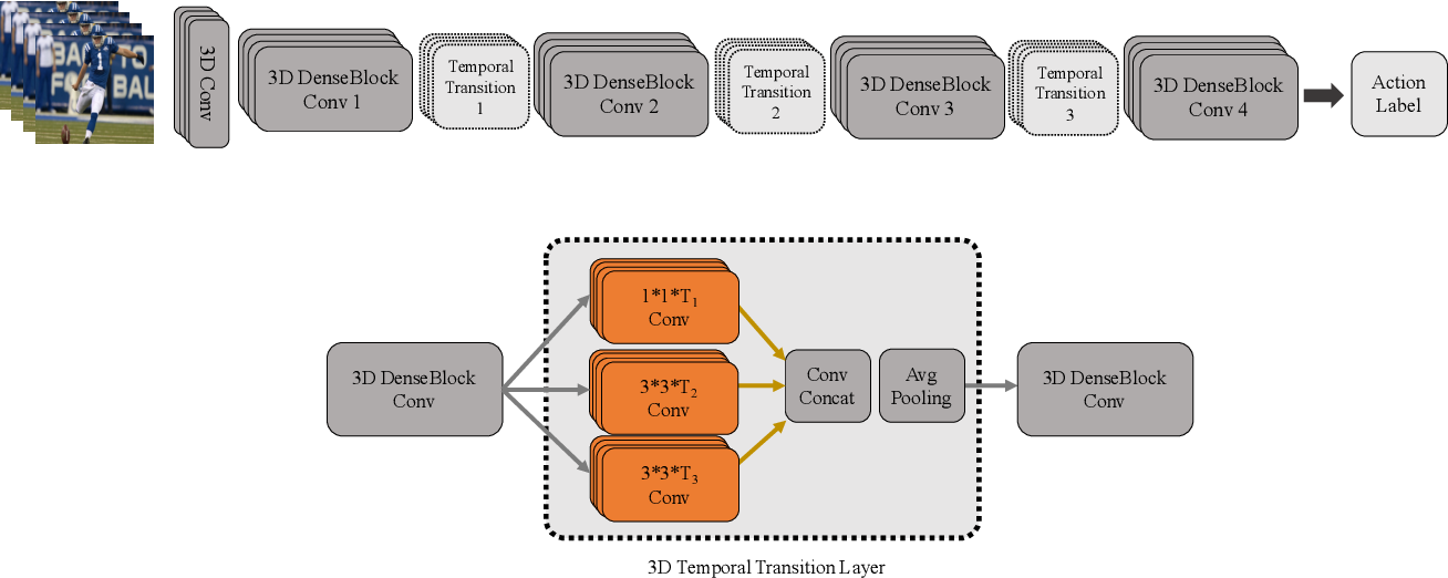 Figure 1 for Temporal 3D ConvNets: New Architecture and Transfer Learning for Video Classification
