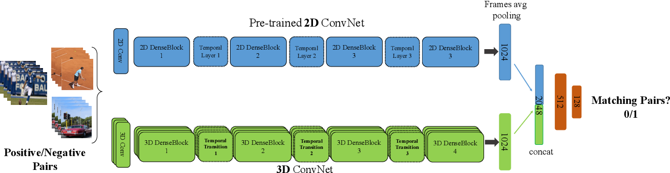 Figure 3 for Temporal 3D ConvNets: New Architecture and Transfer Learning for Video Classification