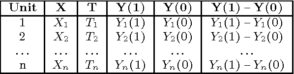 Figure 1 for A Framework for Inferring Causality from Multi-Relational Observational Data using Conditional Independence