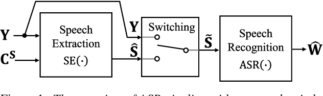 Figure 1 for Should We Always Separate?: Switching Between Enhanced and Observed Signals for Overlapping Speech Recognition