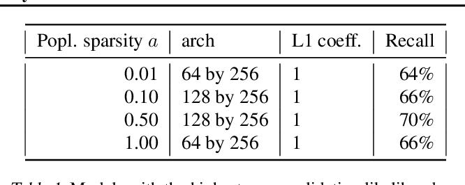 Figure 1 for Deep interpretability for GWAS
