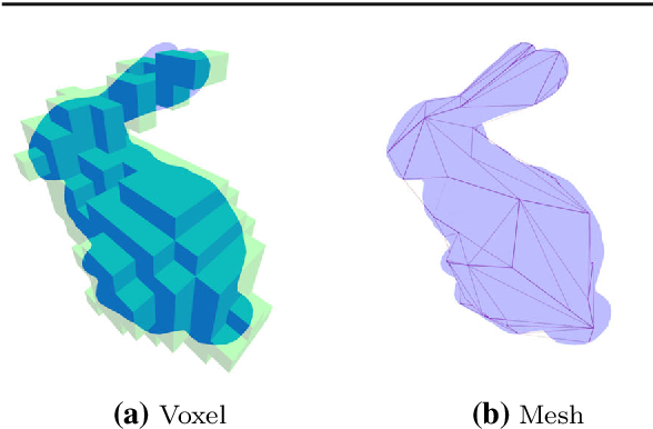 Figure 1 for Pix2Shape: Towards Unsupervised Learning of 3D Scenes from Images using a View-based Representation