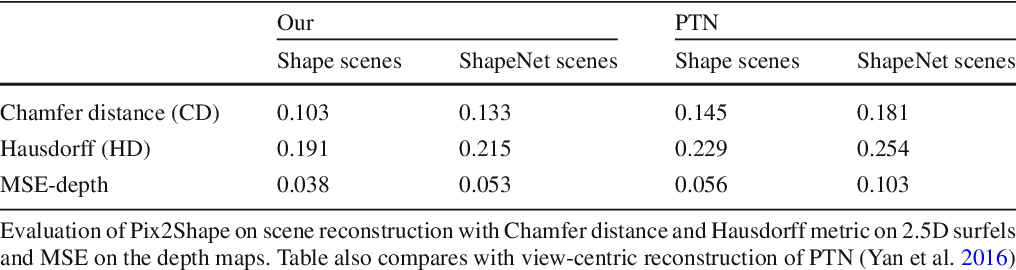 Figure 2 for Pix2Shape: Towards Unsupervised Learning of 3D Scenes from Images using a View-based Representation