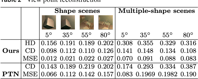 Figure 4 for Pix2Shape: Towards Unsupervised Learning of 3D Scenes from Images using a View-based Representation