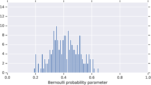 Figure 1 for Analyzing the Role of Model Uncertainty for Electronic Health Records