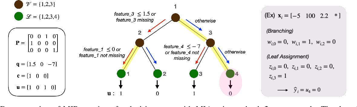 Figure 1 for Fairness without Imputation: A Decision Tree Approach for Fair Prediction with Missing Values