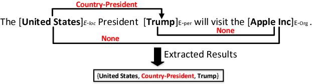 Figure 1 for Joint Extraction of Entities and Relations Based on a Novel Tagging Scheme