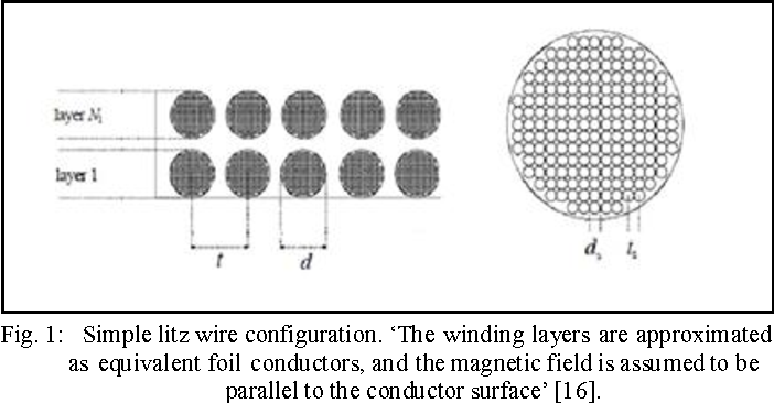 AC resistance calculation of litz wire and its modeling with FEMM ...