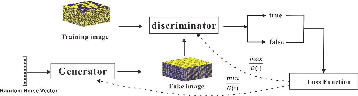 Figure 1 for Seismic Inverse Modeling Method based on Generative Adversarial Network