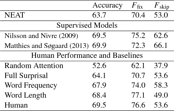 Figure 2 for Modeling Task Effects in Human Reading with Neural Attention