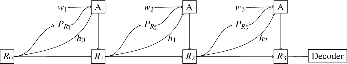 Figure 1 for Modeling Task Effects in Human Reading with Neural Attention