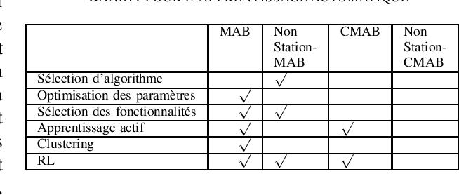 Figure 2 for Etat de l'art sur l'application des bandits multi-bras