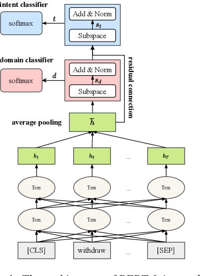 Figure 1 for Hierarchical Modeling for Out-of-Scope Domain and Intent Classification