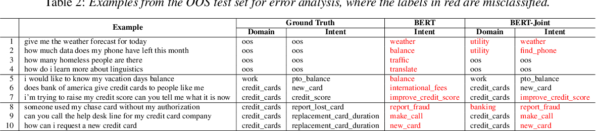 Figure 3 for Hierarchical Modeling for Out-of-Scope Domain and Intent Classification