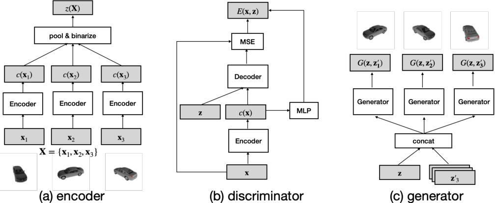 Figure 1 for Set Distribution Networks: a Generative Model for Sets of Images
