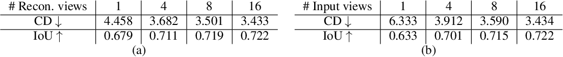 Figure 2 for Set Distribution Networks: a Generative Model for Sets of Images