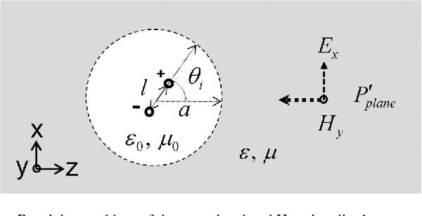 Figure 2 from Effective Area of a Receiving Antenna in a Lossy