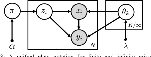 Figure 3 for A Variational Infinite Mixture for Probabilistic Inverse Dynamics Learning