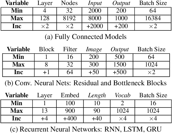 Figure 3 for Benchmarking TPU, GPU, and CPU Platforms for Deep Learning