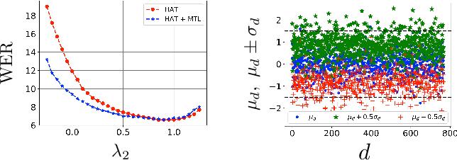 Figure 4 for Hybrid Autoregressive Transducer (hat)