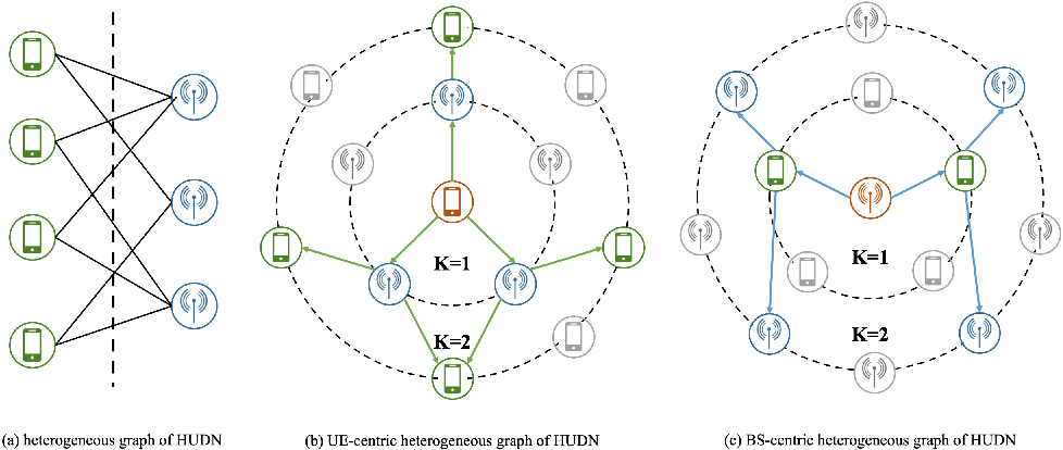Figure 2 for Joint User Association and Power Allocation in Heterogeneous Ultra Dense Network via Semi-Supervised Representation Learning