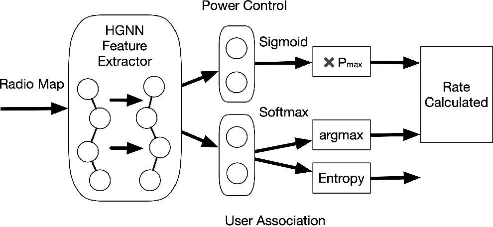 Figure 4 for Joint User Association and Power Allocation in Heterogeneous Ultra Dense Network via Semi-Supervised Representation Learning