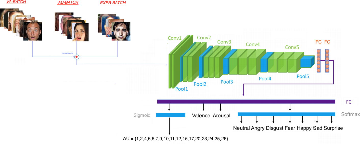 Figure 4 for Affect Analysis in-the-wild: Valence-Arousal, Expressions, Action Units and a Unified Framework
