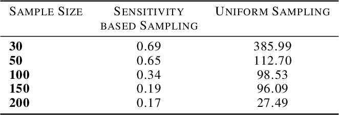 Figure 4 for On Coresets For Regularized Regression