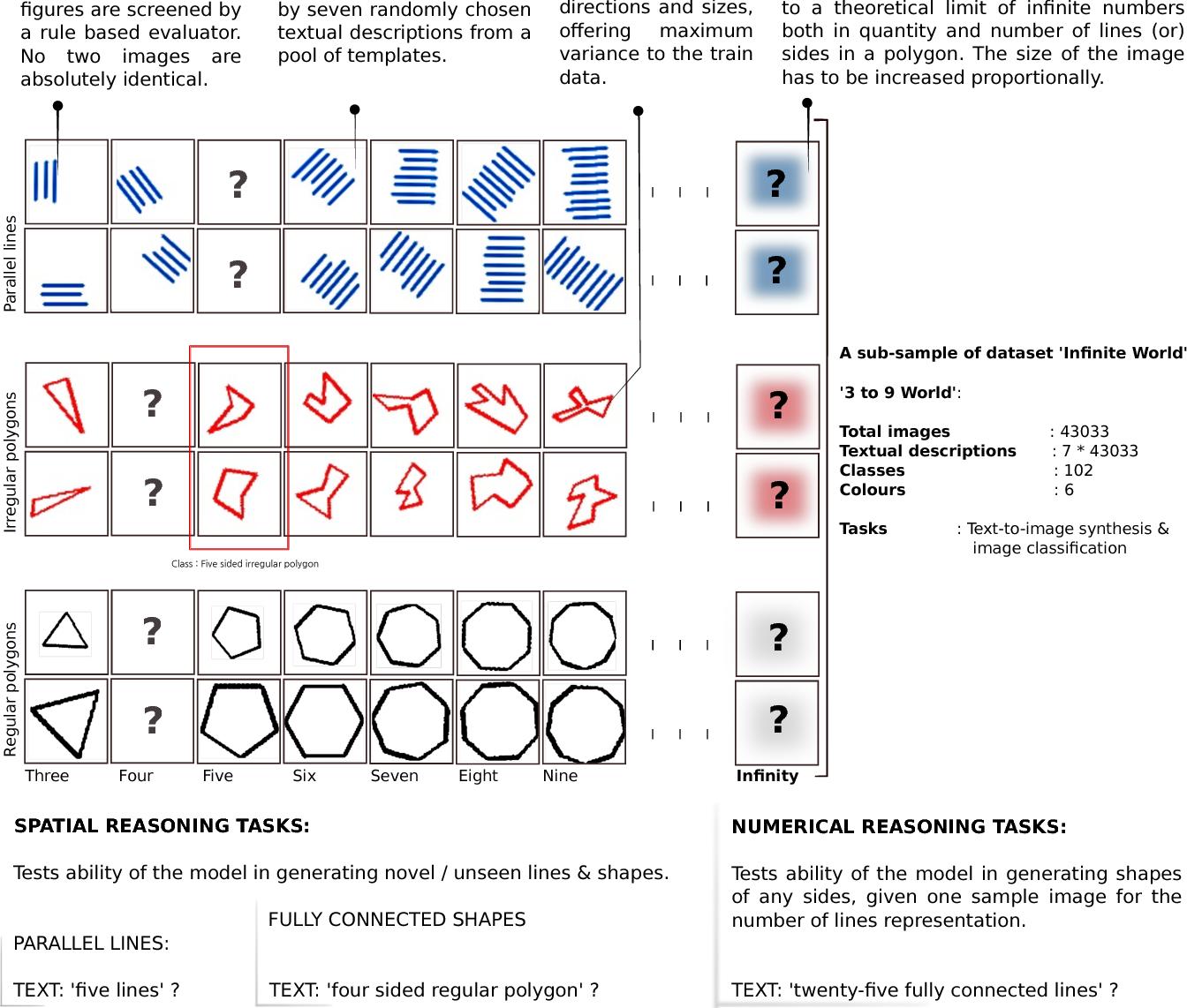 Figure 1 for Geometric Generalization Based Zero-Shot Learning Dataset Infinite World: Simple Yet Powerful