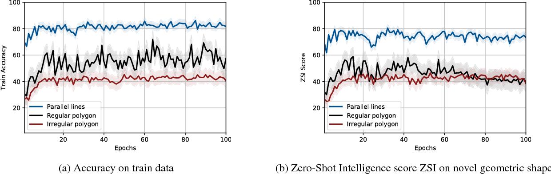Figure 3 for Geometric Generalization Based Zero-Shot Learning Dataset Infinite World: Simple Yet Powerful