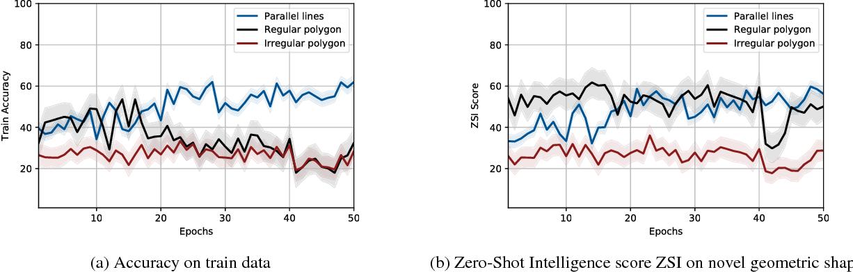 Figure 4 for Geometric Generalization Based Zero-Shot Learning Dataset Infinite World: Simple Yet Powerful