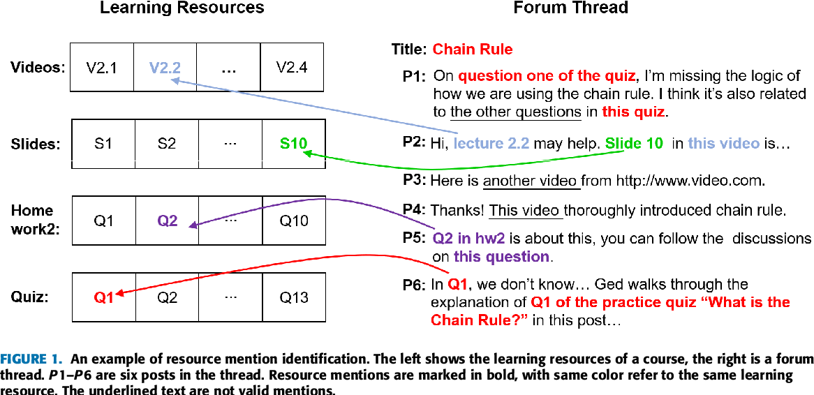 Figure 1 for Resource Mention Extraction for MOOC Discussion Forums