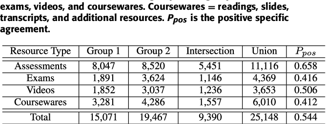 Figure 2 for Resource Mention Extraction for MOOC Discussion Forums